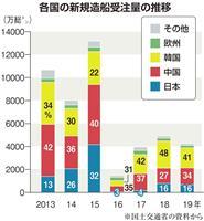 韓国の「WTOルール逸脱」造船支援、日韓協議難航 コロナで長期化