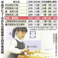 女流第一人者を超えた 囲碁最年少棋士・仲邑初段の初年度「通信簿」