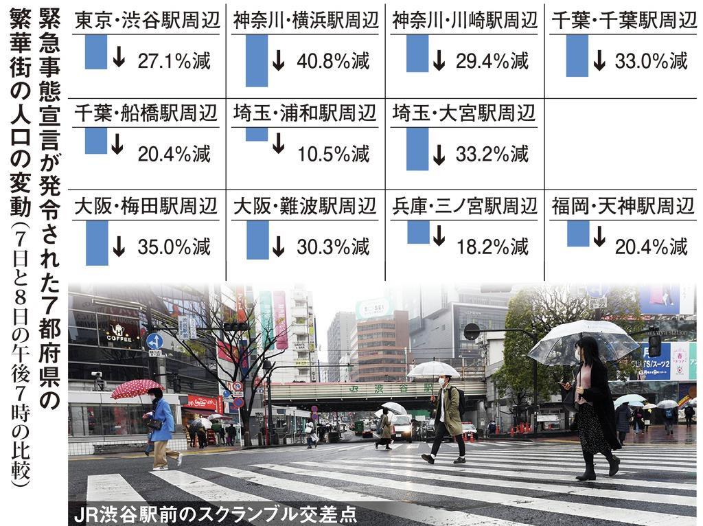 横浜40%、浦和は10%… 緊急事態宣言で人の数が減少 ドコ…