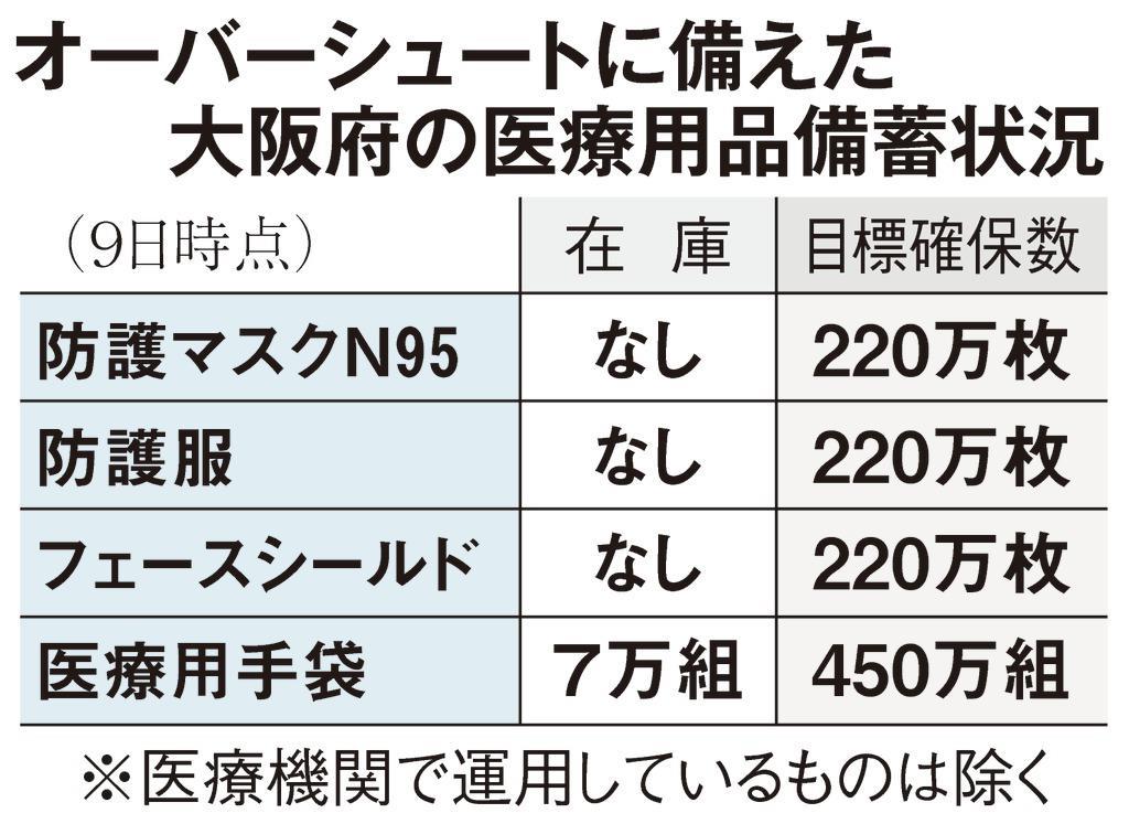 大阪府、医療用マスクや防護服の在庫ゼロ 国に対応要望
