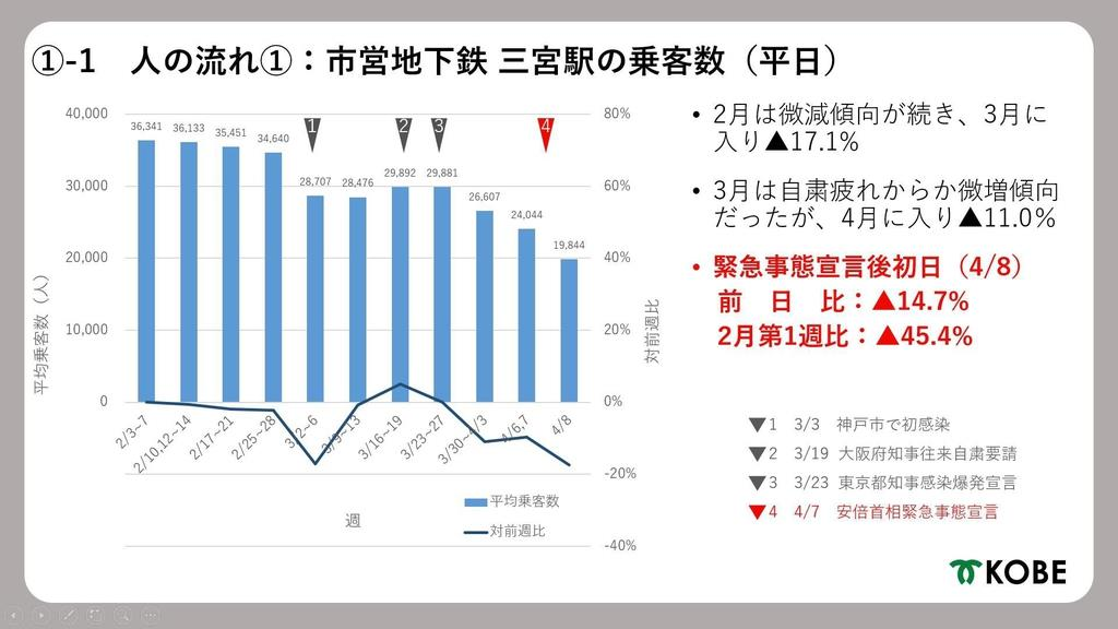 緊急事態宣言後の神戸、地下鉄などの乗客45%減