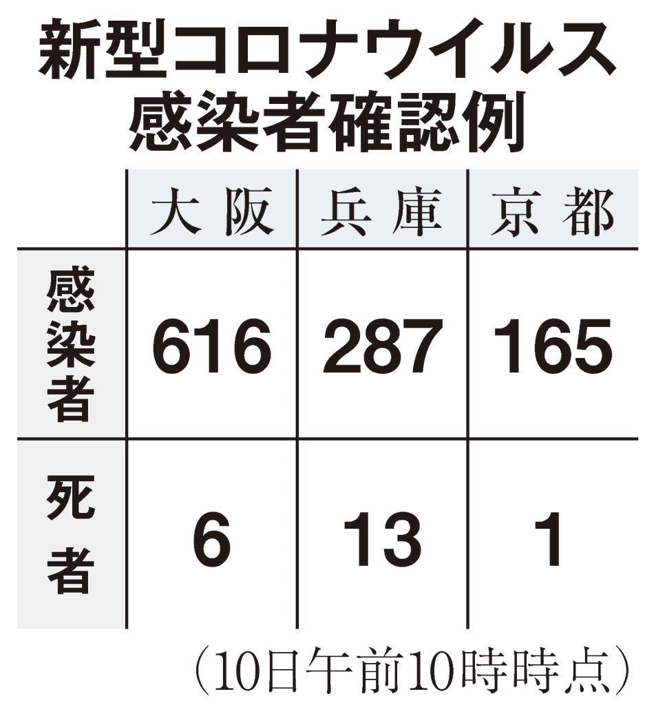 京都府市、緊急事態対象を要請「半数近く経路不明」