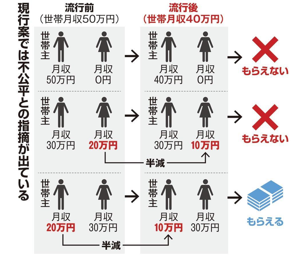 給付 円 万 コロナ 新型 10