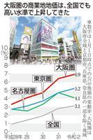 絶好調だった地価、訪日客依存にほころび 大阪はホテル売却の動きも