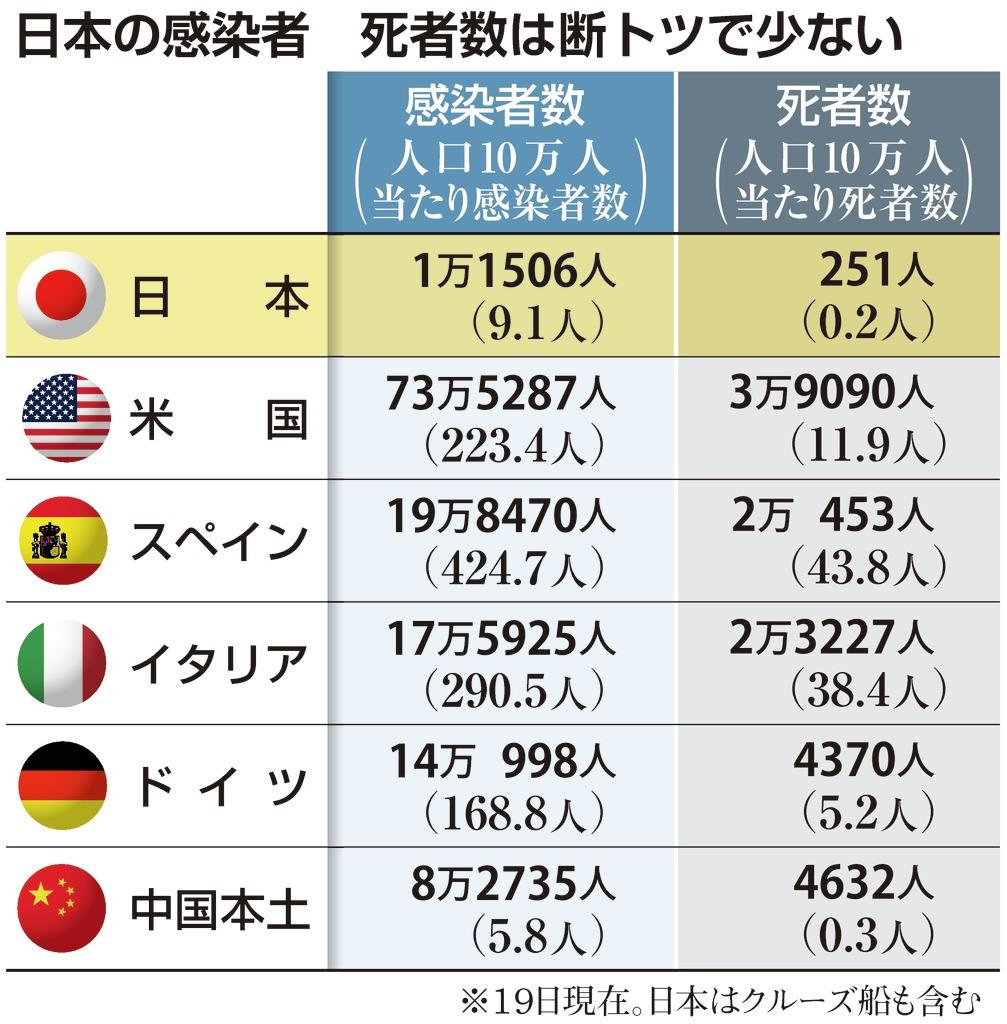 死者 人 少ない 日本 コロナ