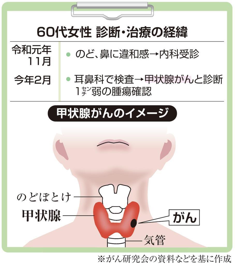 腺 コロナ リンパ