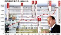 武田薬品 6・2兆円の買収劇、コードネームは「Yamazaki」「Hibiki」