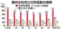 東京都内の住宅火災死者7年ぶり80人超 寝たばこで避難障害も