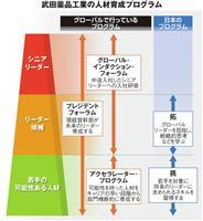抜擢と熟成、外部登用…武田薬品の人事戦略はグローバルのイロハ