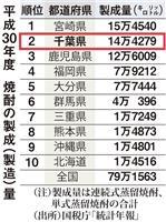 【数字から見えるちば】焼酎の製造量全国2位 落花生、多古米など個性派も