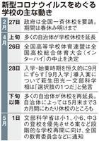 東京都教委、都立学校の休校5月末までに決定