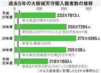 オンラインで籠城 大阪城はコロナ後見据え策を練る