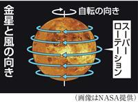 「金星の嵐」謎を解明 探査機あかつき