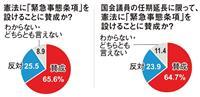 【産経・FNN合同世論調査】憲法に「緊急事態条項」65%賛成 議員任期延長にも理解
