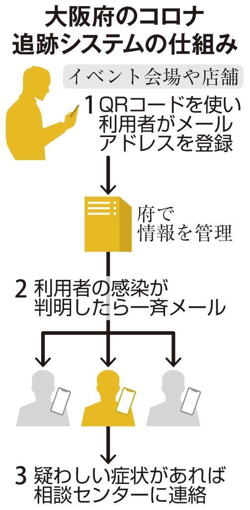 府 感染 情報 大阪 コロナ ウイルス