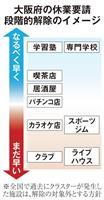 大阪府の休業要請解除 ポイントはクラスター