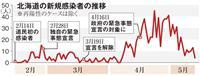 宣言解除で「第2波」に警戒を 北海道は再拡大続く