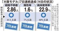 「大阪モデル」3指標を分析 自粛が結実