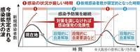 第2波の警戒基準も設定 「大阪モデル」問われる真価