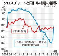 【田村秀男のお金は知っている】チャートの勾配はリーマン・ショック後とぴったり一致…「ソ…