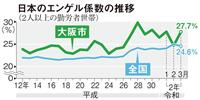コロナ禍で全国のエンゲル係数減少 それでも大阪は「上昇」の怪