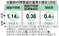 大阪で新たに3人の感染確認 累計1777人に