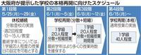 週明けから段階的に 大阪府教育庁の学校再開ロードマップ