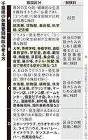 千葉県が休業要請解除の基準決定 4区分に分け、1週間ごとに可否検討