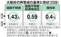 大阪で新たに1人の感染確認 再陽性3人