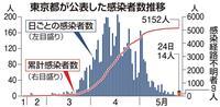 東京都内で14人 新型コロナ感染判明 9人死亡