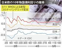 【日曜経済講座】コロナショックが暴く「財政破綻」の嘘 赤字膨張でも金利はマイナス 編集…