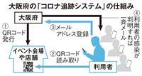 大阪府「コロナ追跡システム」29日から導入