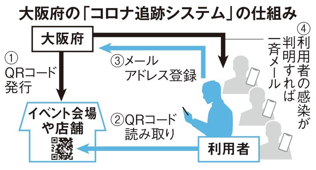 コロナ システム 大阪 追跡