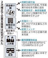 「離農」を阻止 2次補正で200億円計上、上限150万円