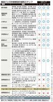 東京都 休業緩和の第2段階、月内に移行で調整