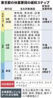 【動画】6月1日に休業緩和の第2段階 東京都 対策講じた新たな日常へ