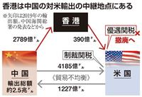 香港政府「経済制裁への対応準備」 国際経済都市の地位揺らぐ