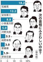【産経・FNN合同世論調査】ポスト安倍、石破氏が再びトップ 自民党支持層では依然首相優…