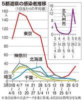 4道県は小康状態 緊急事態宣言全面解除から1週間