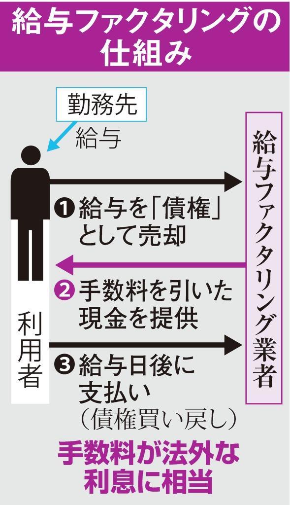 ファクタリング 東京 給料