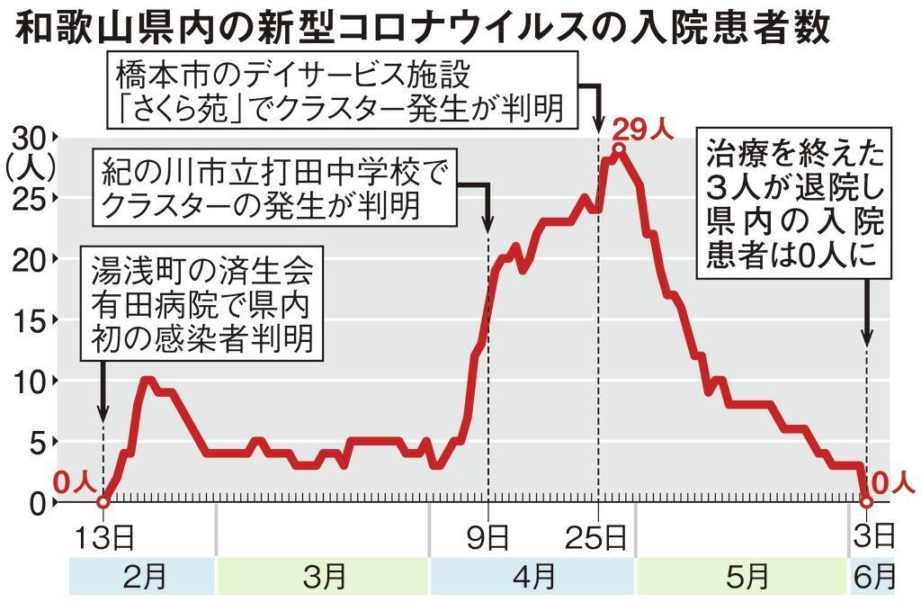 和歌山 県 田辺 市 コロナ 感染 者 和歌山県における新型コロナウイルス感染症発生状況