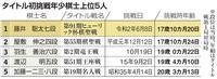 【ヒューリック杯棋聖戦】藤井七段17歳10カ月、タイトル挑戦最年少 羽生九段より1年早…