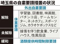 埼玉県、スポーツジムなど休業要請解除 接客飲食業は継続
