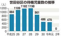 東京・世田谷の待機児童、全国最多から一転「ゼロ」に