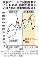 「東京アラート」後も繁華街で人出増加 解除も検討へ