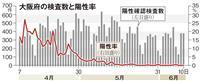大阪モデル「陽性率」除外へ 府が検討