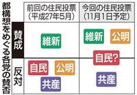 一枚岩になれる?大阪都構想めぐり、揺れる自民府連