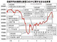 東証770円安 「第2波」への警戒強める 「2番底」で実体経済に悪影響も