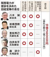 関電、八木元会長ら旧経営陣5人提訴へ 金品問題などの損害賠償19億円超請求