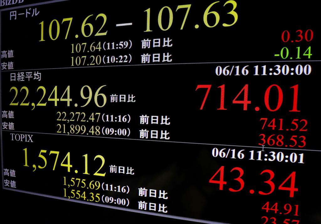 午前終値が前日終値比714円高となった日経平均株価などを表示するモニター=16日午前、東京・東新橋